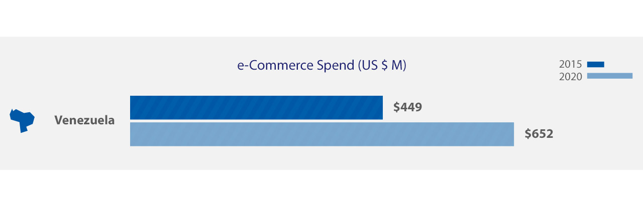 Visa - e-Commerce Spend